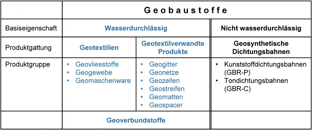 Übersicht Geobaustoffe